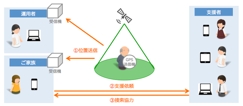 LiveAir_サービス概要