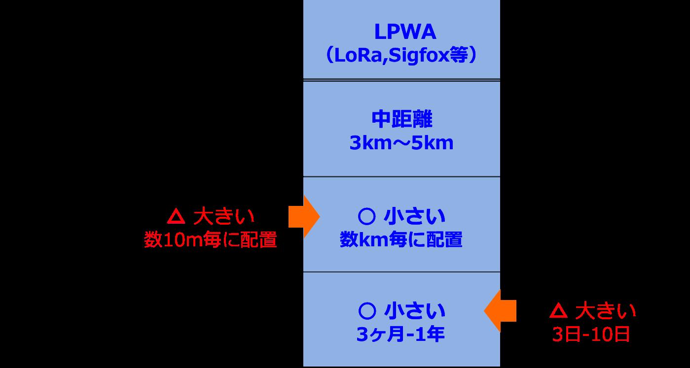 LiveAir_LPWA技術比較表